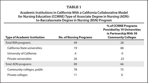 Associates In Nursing - advancing associate degree in nursing to baccalaureate