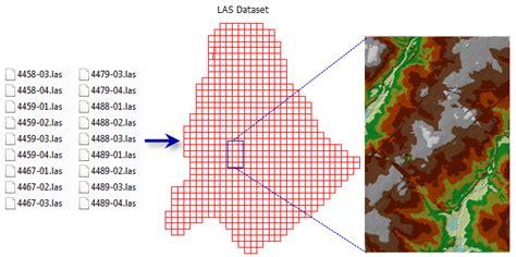 file format las what is a las dataset help arcgis for desktop