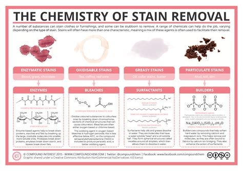 Upholstery Define Compound Interest The Chemistry Of Stain Removal