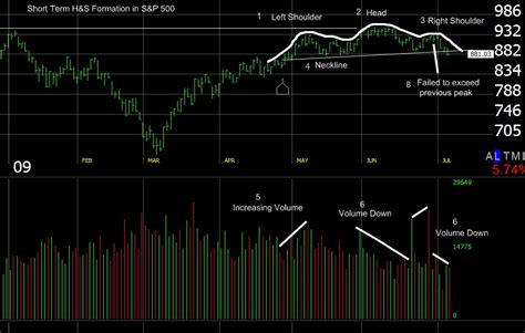 head and shoulders pattern 7 things you need to know the real head and shoulders pattern in 7 steps