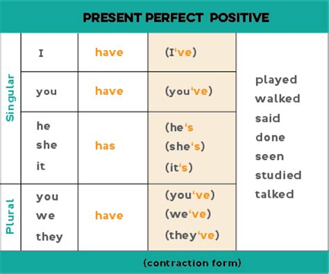 dive tenses yudha setia different between simple past and present