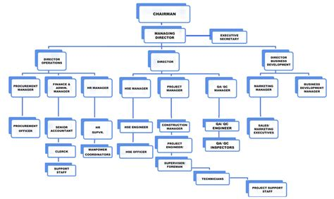 company organization chart 8 best images of company employee chart company