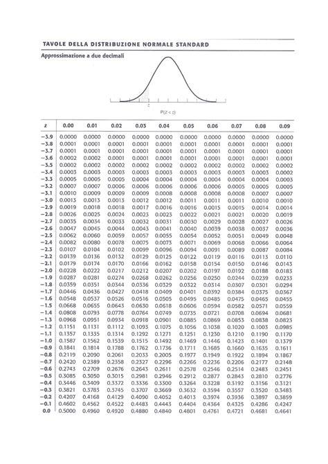tavola z statistica tavole standardizzata z docsity