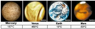 The Venus And Mars Of The Flu by Greenhouse Effect
