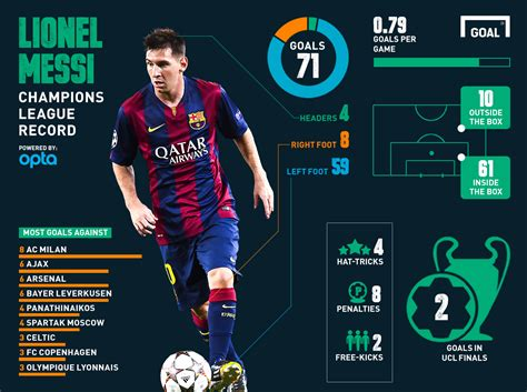lionel messi records ucl messi beats ronaldo to raul s record my celebrity i