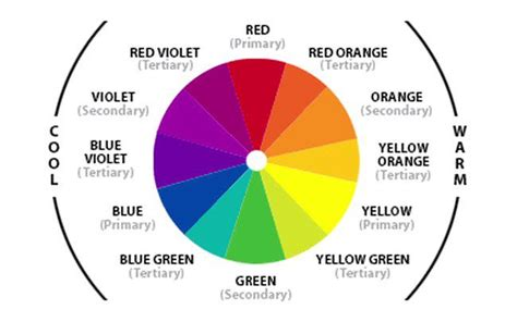 who invented the color wheel using gelled lighting for in color theory driven