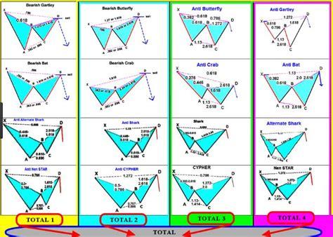 harmonic pattern image download best harmonic pattern scanners mt4 indicator
