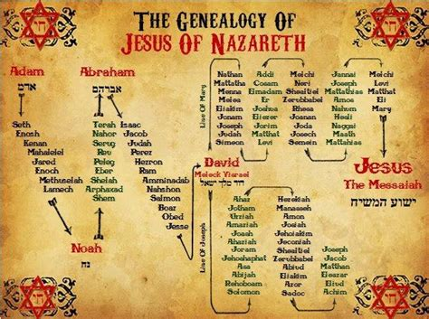 Printable Family Tree Of Jesus | mary magdalene jungian genealogy by iona miller
