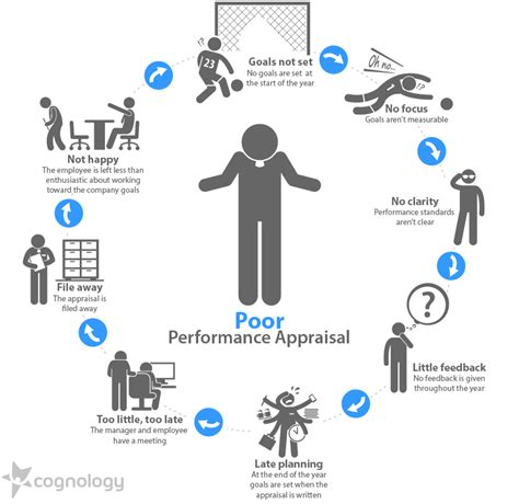 performance appraisal diagram what is performance appraisal