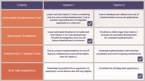 pros and cons matrix template better decisions using cmmi dar segue technologies