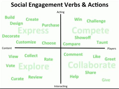 pin by timothy on gamification