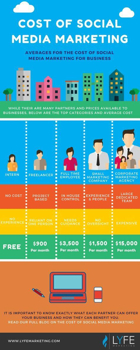 How Much Do Mba Interns Save by 53 Best Social Media Marketing Images On Snood