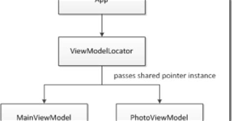 repository pattern benefits content master technology blog the repository pattern in