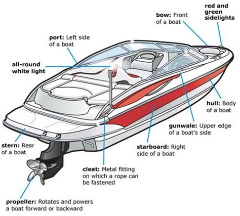 starcraft boat wiring diagram electrical schematic