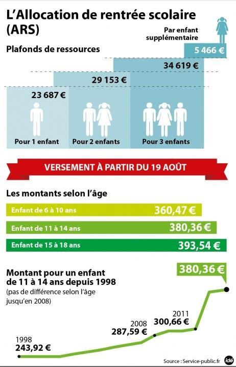 Allocation Rentrée Scolaire Plafond by Les Allocations De Rentr 233 E Scolaire Seront Vers 233 Es 224