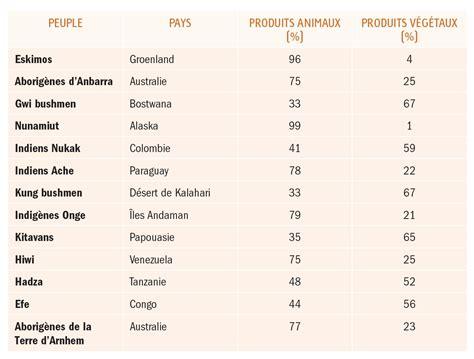 lista alimenti proteici quelle quantit 233 exacte de prot 233 ines pour la musculation