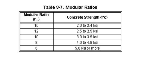 section modulus of composite section fm 3 34 343 part two chapter 3