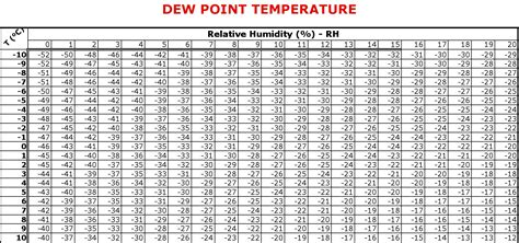 dew point comfort scale relative humidity table