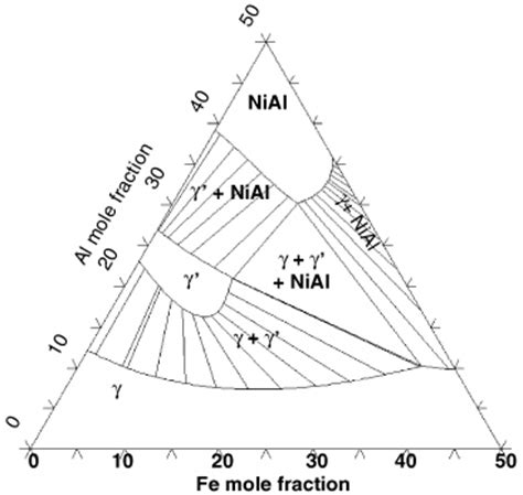 al ni phase diagram computational thermodynamics and genetic algorithms to