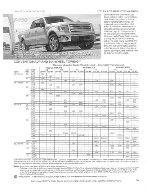 Ed Koehn Ford Lincoln: 2011 - 2012 - 2013 Ford F-150 ... F 150 2013 Towing Capacity