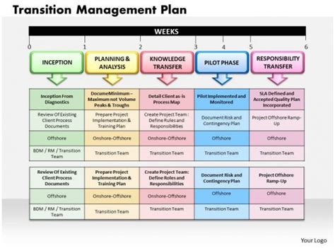 transition management plan powerpoint   template graphics