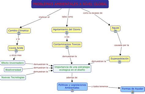 informacion de los problemas ambientales problemas ambientales cuales son los problemas