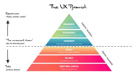 ux design defined user experience ux design an introduction to user experience design marvel blog