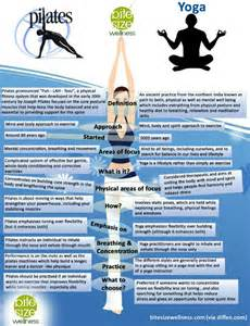 Difference Between And Pilates Mat by Pilates Vs What S The Difference Strong Fit Beautiful
