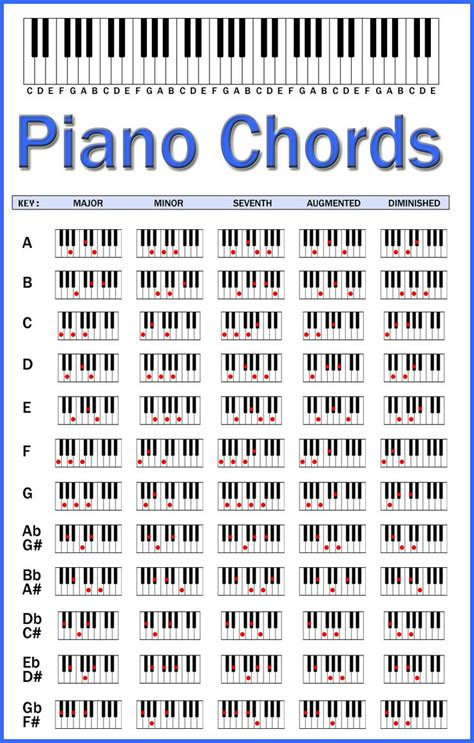 piano chord progression chart printable 25 best ideas about free guitar chords on pinterest