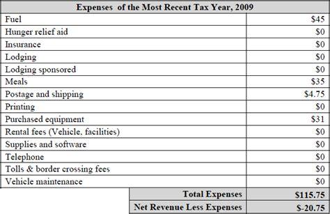 itemized budget template itemized budget worksheet calleveryonedaveday