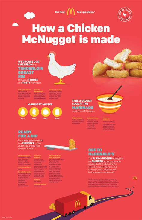 what is the new years made of mcdonald s finally reveal how their chicken nuggets are