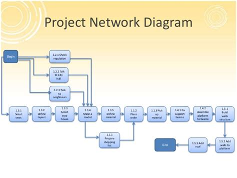 project network template project management overview