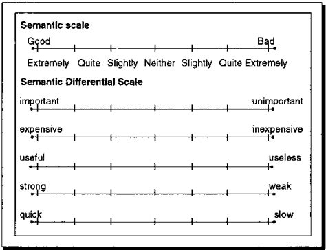10 point likert scale template likert scale template