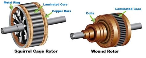 wound rotor induction motor construction ac and dc motors industrial wiki odesie by tech transfer