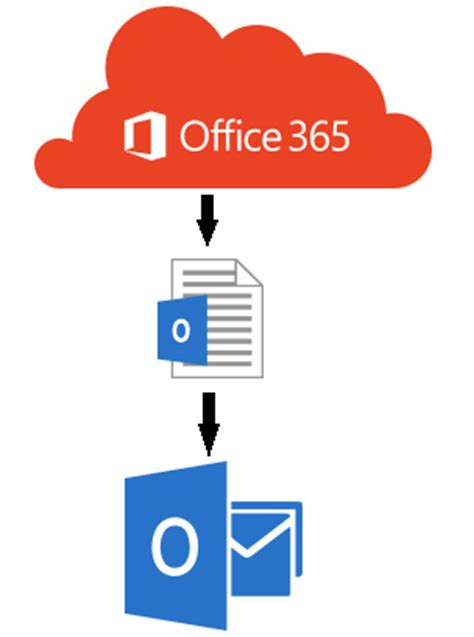 how to export pst file from office 365