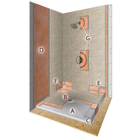 How To Install A Shower System by All About Schluter Kerdi Shower Systems Knowledge Center