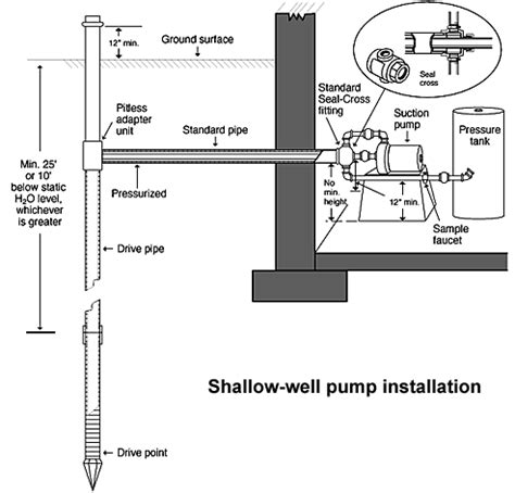 shallow well diagram water well installation diagram water get free