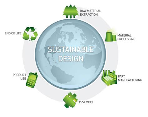 design for environment sustainability reduce environmental impact with a sustainability analysis