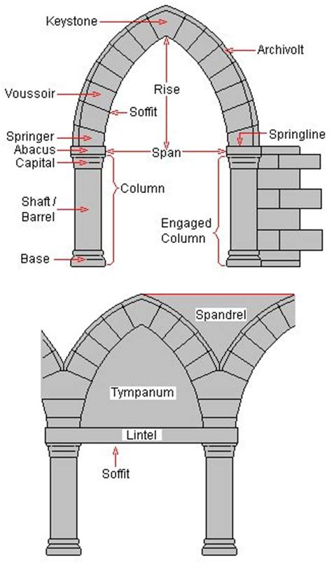 architecture terms anatomy of an arch and other architecture qualities of