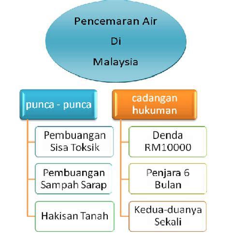 Air 2 Di Malaysia airku air malaysia masalah dan punca punca pencemaran air