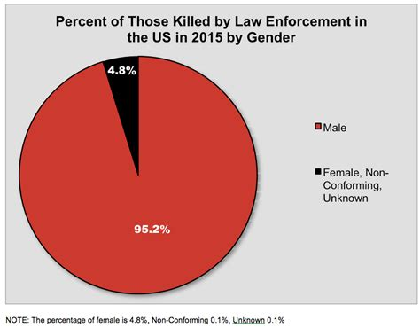 How Many Officers Are There In The United States by Killing Of Data For 2015 2016 2017