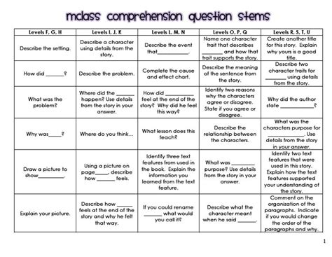 reading comprehension tests vary in the skills they assess best 25 comprehension questions ideas on pinterest