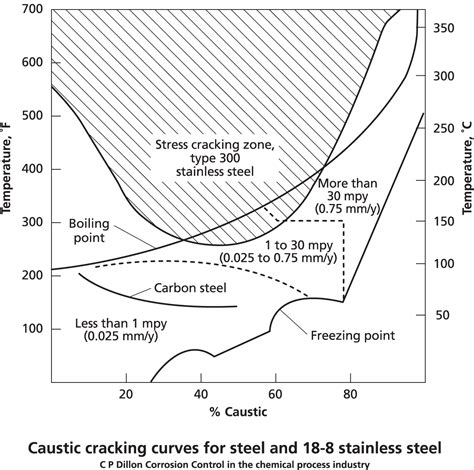 austenitic stainless steel phase diagram austenitic stainless steel phase diagram stainless steel