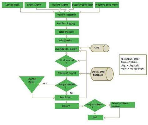 design management problems problem management