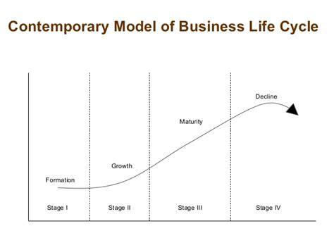 pattern of business life cycle business development renewal process