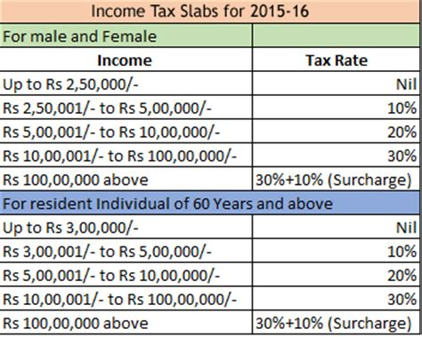 How To Avoid Paying Taxes When Selling A House by 2016 Capital Gains Tax On Selling Investment Property