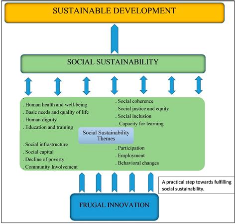 sustainability free full text designing sustainable urban social sustainability free full text how frugal innovation