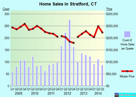 stratford connecticut ct 06614 06615 profile