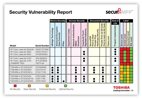 security vulnerability assessment report template device security security toshiba copiers
