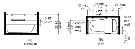 Shower Grab Bar Placement Diagram Americans With Disabilities Ada Guidelines For The Bathroom